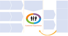 Customer Experience Management Framework