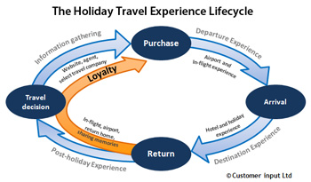 Holiday Travel Experience Lifecycle