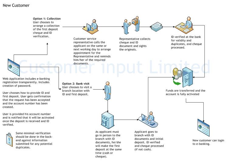 online account opening process diagram - Online Process Diagram