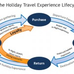 The Holiday Travel Experience
