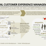 Total Customer Experience Management Infoposter