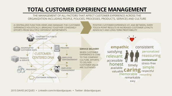 Customer Experience Management Infoposter